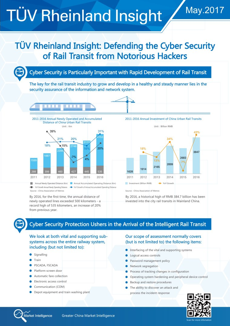 TÜV Rheinland Insight Defending the Cyber Security of Your Rail Transits from Notorious Hackers_EN.jpg